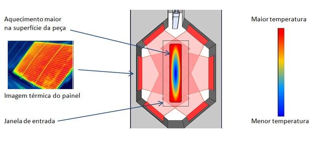 Estufas catalíticas infravermelhas
