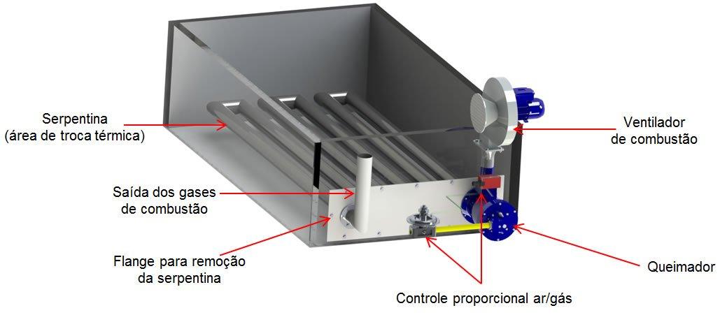 Aquecimento de tanques de pré-tratamento